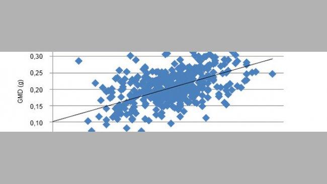 Correlazione tra il  PV alla nascita e performances future