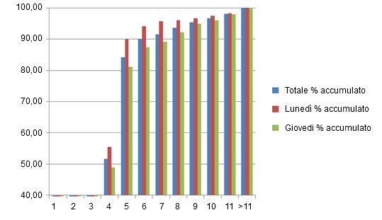 % accumulato di scrofe in calore dopo lo svezzamento