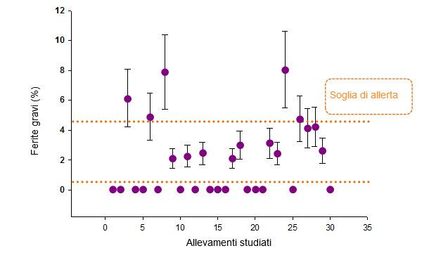 Prevalenza (e DS) di suini con ferite gravi per ogni allevamento. Le soglie di rischio sono in arancio