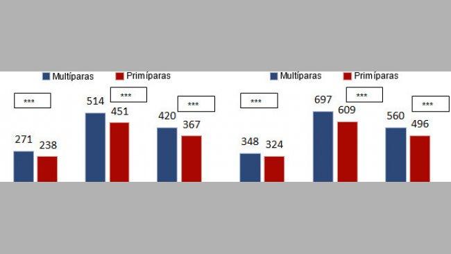 IMG e CMG in svezzamento in funzione dell'origine (primipare/multipare)