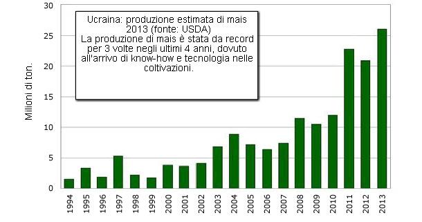 Ukarine corn production