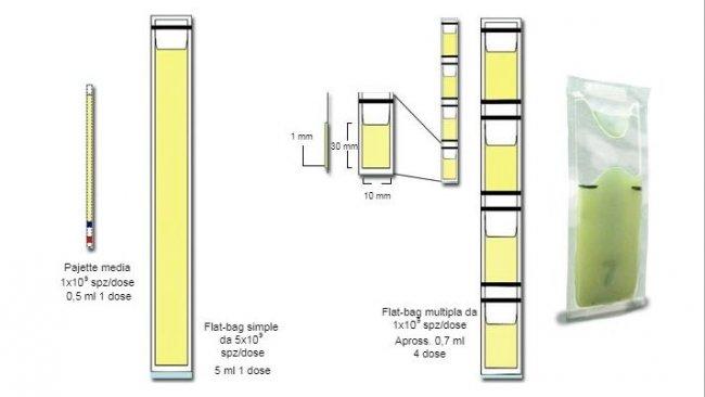 Rappresentazione schematica delle principali differenze tra le mini-paiette in plastica da 0,25 ml, con Flat-bags semplici (5 ml) e multiple (da 0,5-0,7 ml)