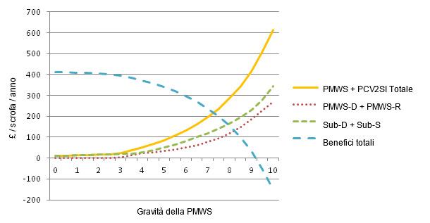 Costi della PMWS e PCV2SI con differenti livelli di gravità da PMWS