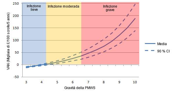 Valore attuale netto (VAN) della vaccinazione contro il PCV2 solo per differenti livelli di gravità della PMWS