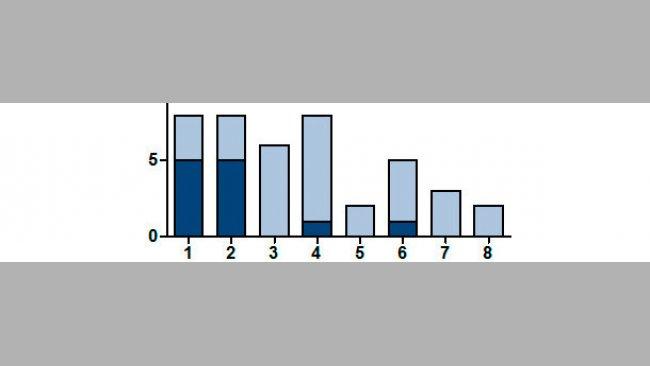 Numero di figliate positive al SIV con RT-PCR sedondo il numero di parto