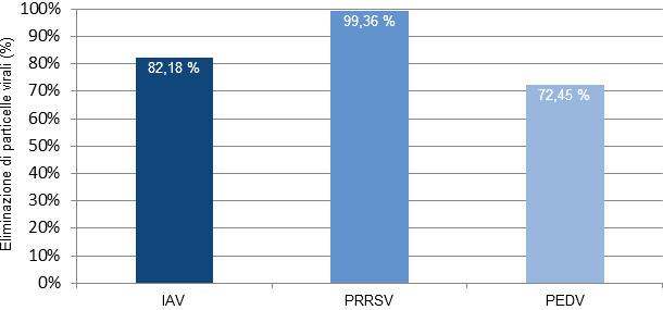 Percentuale di virus eliminati dall'aria dopo aver trattato l'aerosol generato dagli animali durante focolai acuti da virus dell'influenza (IAV), PRRS e PED