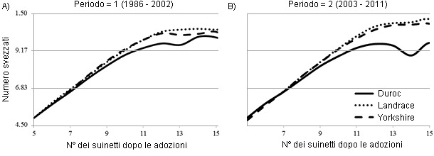 Relationship of number after transfer with number weaned by breed of sow