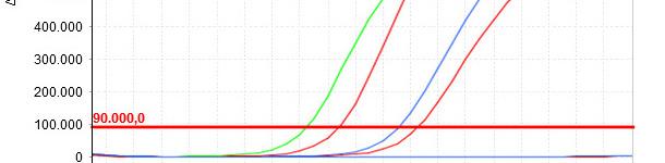 Quanto minore  Cq, maggiore la concentrazione iniziale