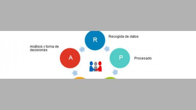 Ciclo -gestione dei dati