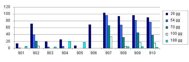 Grafico titoli