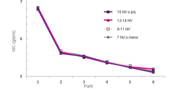Produzione nella vita della scrofa in funzione dei NV al primo parto