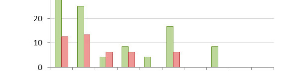 Mortalità al giorno 14 distribuita in percentil