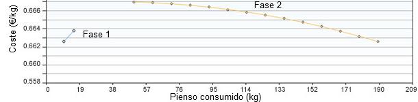 Consumo di mangime delle fasi 1 e 2 ottimizzando i costi