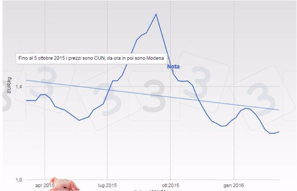 nuovi prodotti per vendita economica brillante nella lucentezza Termometro Economico Suino: si ritorna ai prezzi della CUN ...