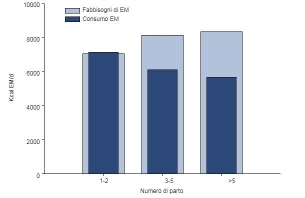 EM consumata vs richiesta