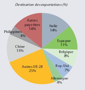 exportations france 2015