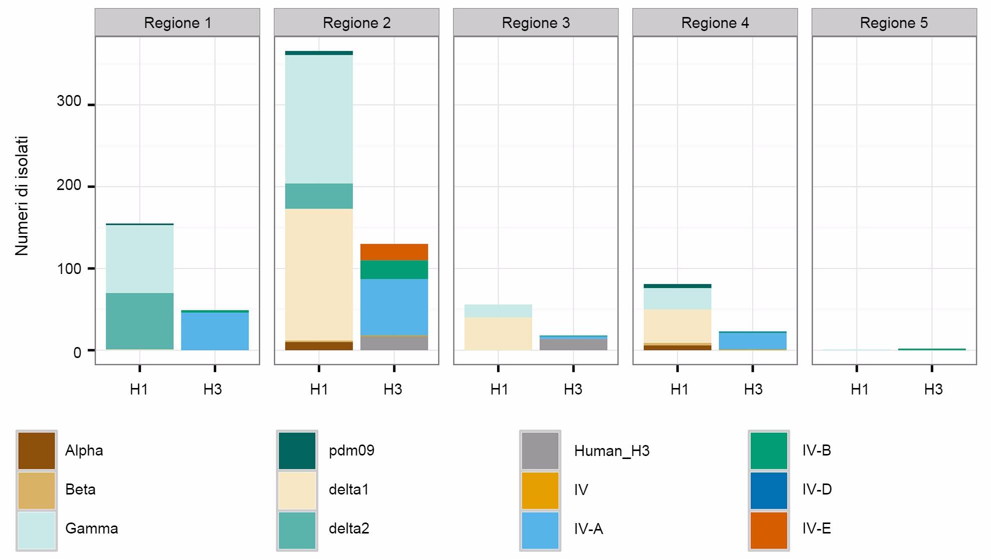 Numero di isolati di influenza suina A raccolti negli USA nel 2015.