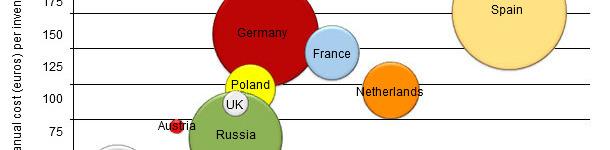 Costo stimato della PRRS per ogni paese europeo per scrofa presente