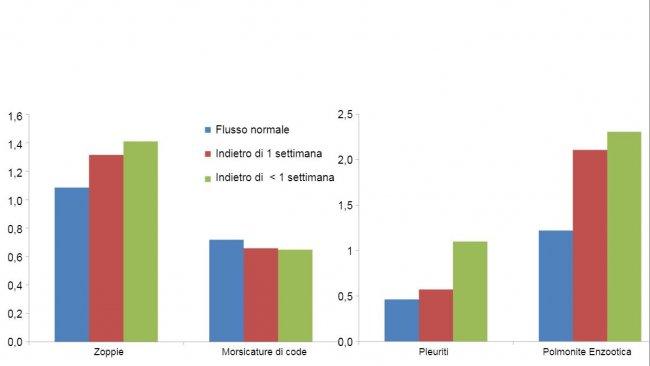 Prevalenza di lesioni al macello di 3 flussi di suini diversi
