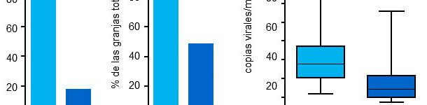 Livelli da viremia da PCV2 nel 2006 e 2012