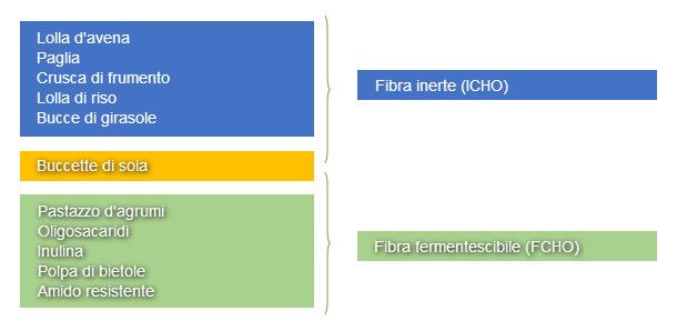Classificazione degli ingredienti del mangime basata sul loro contributo in ICHO o FCHO nelle diete per suinetti svezzati.