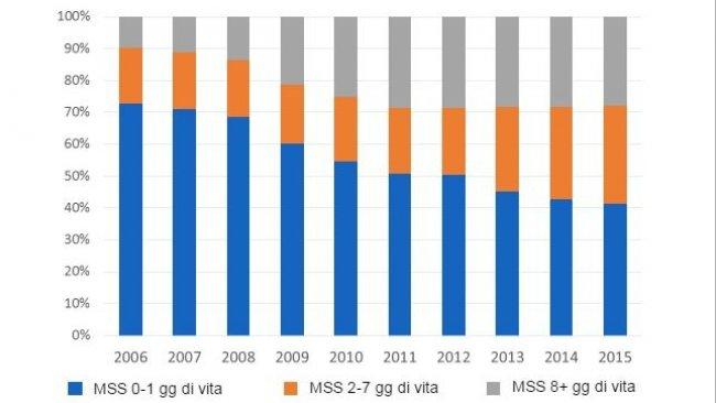 Figura 4. Evoluzione della distribuzione della mortalità sottoscrofa(MSS) in funzione dell'età negli ultimi 10 anni. Data base proveniente da 3.102.130 di coperture.