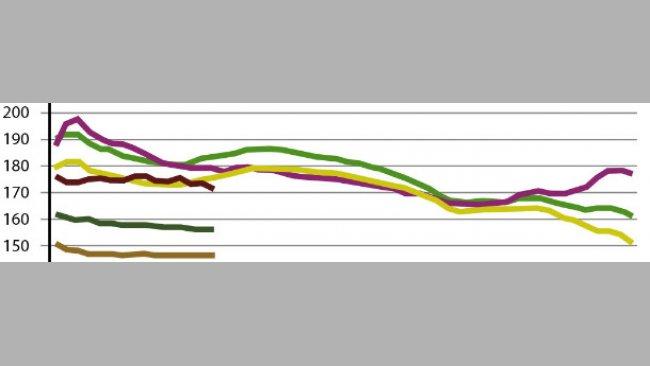 Comparativo Lug-Giu per settimana dell'evoluzione dei prezzi dei cereali in Spagna nelle ultime campagne