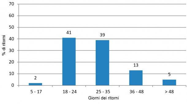 Figura 3. Analisi dei ritorni nel periodo favorevole (da gennaio a giugno e da ottobre a dicembre 2015).