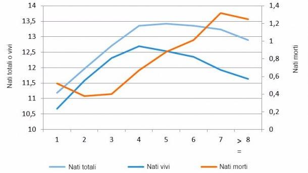 Figura 1. Figura 1. Media di nati vivi nel 2015 secondo il numero di parto.