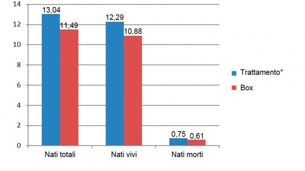 Figura 8. Risultati delle scrofette a confronto nel periodo da Dicembre 2015 a Giugno 2016 (*scrofe in gabbia desde el destete hasta 28 días de gestación).