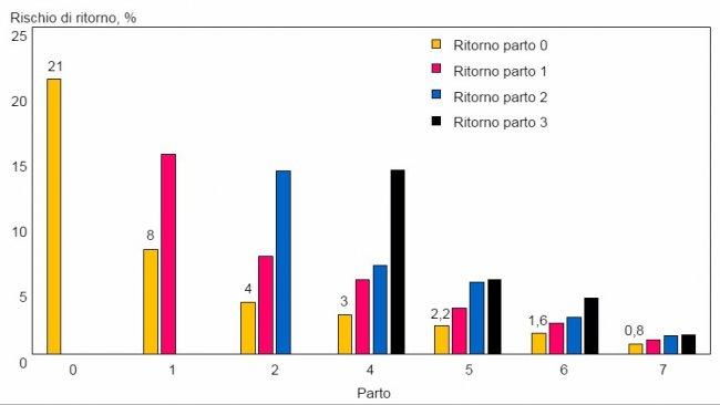 Fig 2. Ritorni di scrofe che ritornano una volta secondo il numero di parto