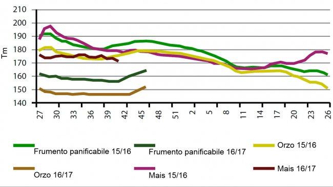 Grafico 2. Comparativoluglio-giugno per settimana di evoluzione dei prezzi dei cereali in Spagna per le due ultime campagne.
