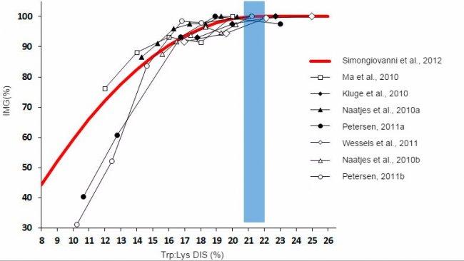 Effetto del rapporto triptofano/lisina sugli accrescimenti dei suinetti