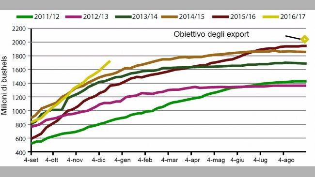 Grafico 2. Evoluzione degli export di Soia Americana durante la presente campagna, le 5 precedenti e l'obiettivo 2017.