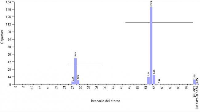Grafico 1.- Esempio di allevamentocon MB4S, e programmazione delle copertura dei ritorni con ormoni. Intervallo medio dei ritorni 51,6 giorni.