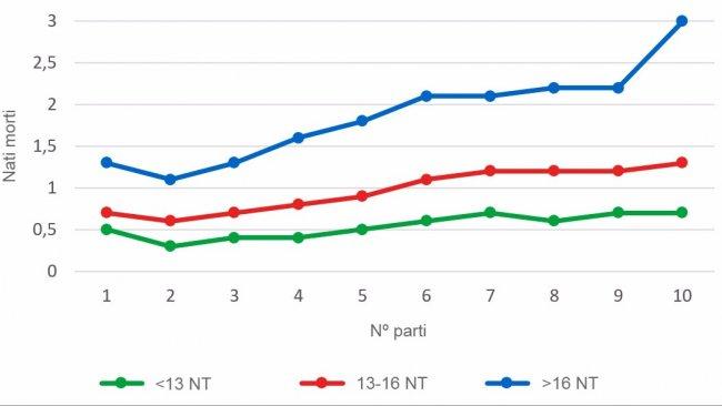 Grafico3: Media di suinetti nati morti secondo l'ordine di parto per le figliate con meno di 13, tra 13 e 16 e oltre 16 suinetti nati totali(NT). L'analisi si basa su 93.896 parti di scrofe iperprolifiche tra ottobre 2014 e settembre2016