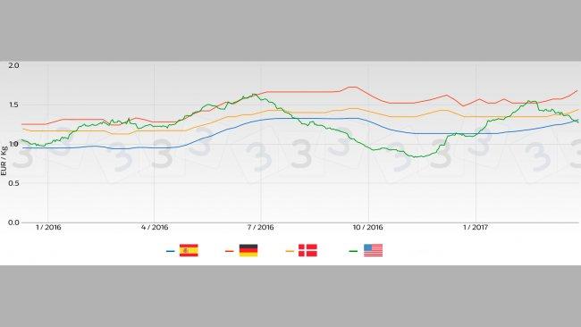 Tendenza prezzo suino nei principali mercati Europei rispetto al mercato USA.