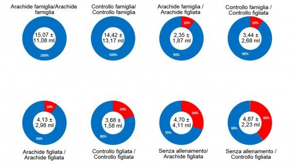 Grafico 2. Risultati della prova 1- Effetto famiglia, burro di arachide, allenamento fatto in precedenza e interazione di tutti i fattori sulla percentuale di successo al momento di ottenere i campioni di fluidi orali di suinetti lattanti. Al centro del grafico, è possibile osservare il volume medio del campione ottenuto e la deviazione standard. La parte blu del grafico mostra la percentuale di successo di ogni fattore, la parte rossa mostra la percentuale di insuccesso o errore. La descrizione dei fattori si può osservare al titolo di ogni grafico: insaporitore(burro di arachide/controllo) e tipo di campionamento al giorno dell'allenamento (famiglia o figliata) prima della barra e insaporitore(burro di arachide o controllo) e tipo di campionamento al giorno della raccolta dei campioni (famiglia o figliata) dopo la barra.