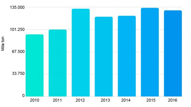 Grafico 2. Esportazione di carni suine tra il 2010 e 2016. Fonte: Oficina de Estudios y Políticas Agrarias del Cile