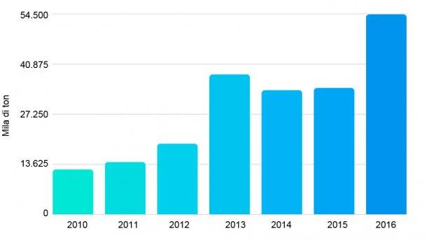 Grafico 3. Importazioni di carni suine tra il 2010 e 2016. Fonte: Ufficio degli Studi e Politiche Agrarie del Cile.