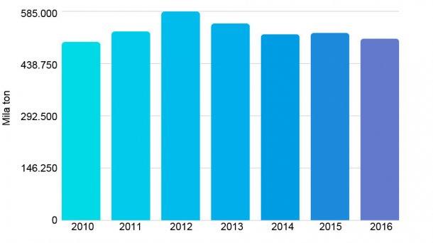 Grafico 1. Produzione di carni suine tra il 2010 e 2016. Fonte: Oficina de Estudios y Políticas Agrarias del Cile