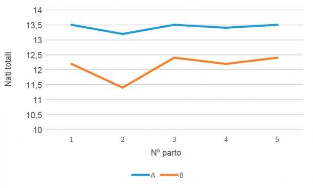 Grafico 2- Prolificità per N° di parto, genetica A vs genetica B, aprile 15-marzo 16