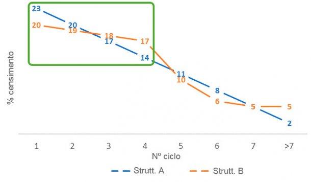 Figura 3. Differenze nella proporzione di scrofe giovani tra le strutture del parco scrofe A e B.