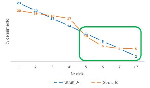 Figura 4. Differenze nella proporzione di scrofe vecchie tra le strutture dei parchi scrofe A e B.