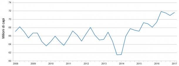Censimento trimestrale dei suini negli USA: giugno.