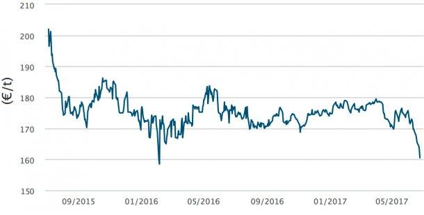 Grafico 2. Evoluzione del prezzo del mais in Francia (Matif).
