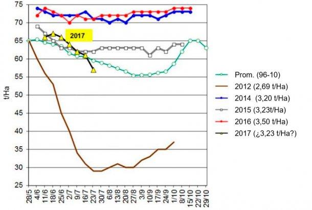Grafico 3. Evoluzione delle rese delle coltivazioni di soia negli ultimi 5 anni negli USA per le categorie buono ed eccellente. Fonte USDA.