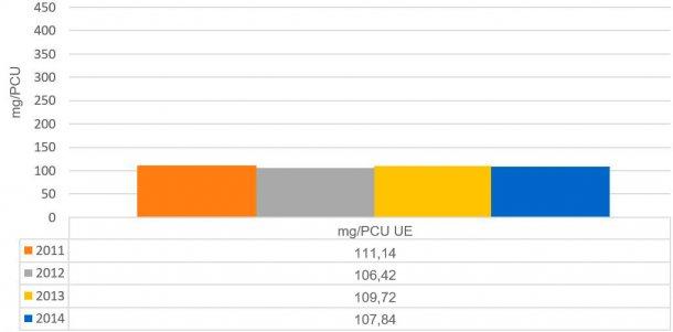 Grafico2. Evoluzione delle vendite di antimicrobici in mg/PCU nei Paesi analizzati nel report dell'ESVAC