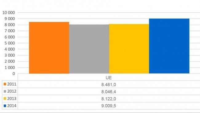 Grafico1. Evoluzione delle vendite totali di antimicrobici rispetto ai Paesi analizzati nel report dell'ESVAC