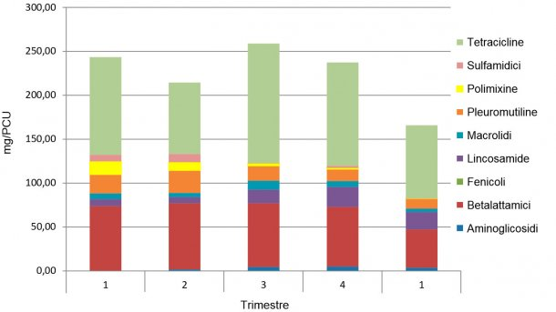 Figura 1. Esempio di evoluzione di consumo di antibiotici mg/PCU in un gruppo integrato. I 4 primi trimestri sono del 2016 ed il 5º é del 2017.